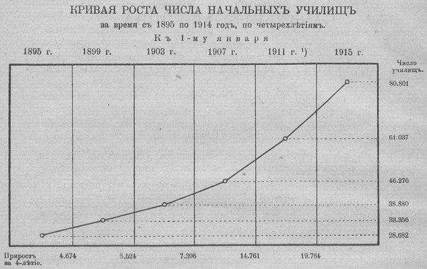 Миф о безграмотности Николаевской России