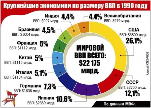 Финансовая система СССР