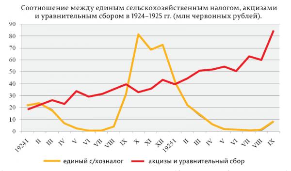 О мифе, что сталинская индустриализация была прочерчена за счет крестьянства