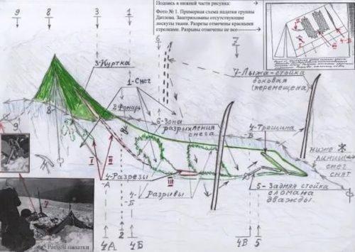 Перевал Дятлова: никакой мистики